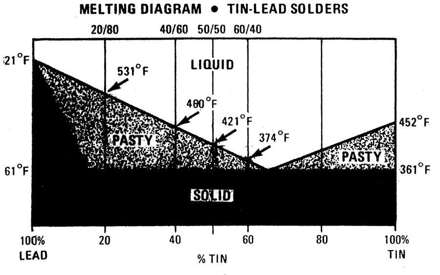 Melting Diagram - tin-lead solders